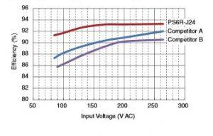 Energy-saving 93% Efficiency
